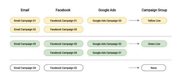 А теперь представьте, что вы могли бы сообщить Google Analytics, какая кампания продвигает ту или иную линейку продуктов