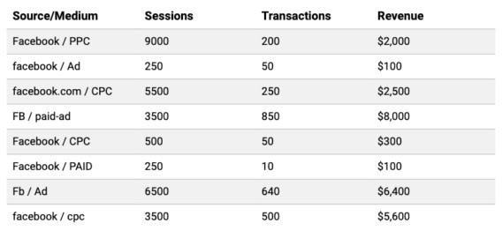 Первая колонка — пара источник/канал, вторая — сеансы, третья — транзакции, четвертая — доход