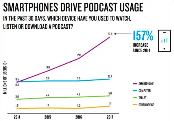 Смартфоны способствуют увеличению популярности подкастов. При помощи какого устройства вы за последние 30 дней смотрели, слушали или скачивали подкаст? Фиолетовый график — смартфон; голубой — компьютер; зеленый — планшет; желтый — другое устройство.