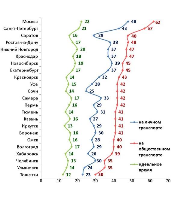 Среднее время, проводимое в дороге на работу. По результатам опросов: «Сколько времени у Вас обычно занимает дорога на работу?»; «Вы были бы рады, если бы вам приходилось бы тратить на дорогу на работу…» Опросы жителей 23 крупных городов России. Ноябрь—декабрь 2014 года. Данные в минутах.
