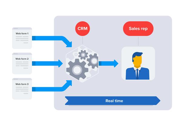 На блок-схеме показаны 3 веб-формы, интегрированные с CRM, в режиме реального времени отправляющей сообщение о генерации нового лида торговому представителю