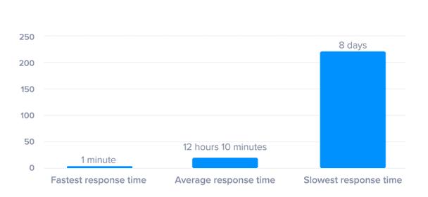 маркетологи SuperOffice проанализировали время отклика на действия лида от 1000 компаний и обнаружили, что среднее время реагирования составляет 12 часов и 10 минут