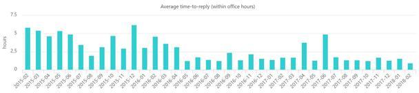 Среднее время ответа (в течение рабочего дня) службы поддержки SuperOffice , по горизонтали — длительность контрольного периода в месяцах, по вертикали — время отклика в часах.