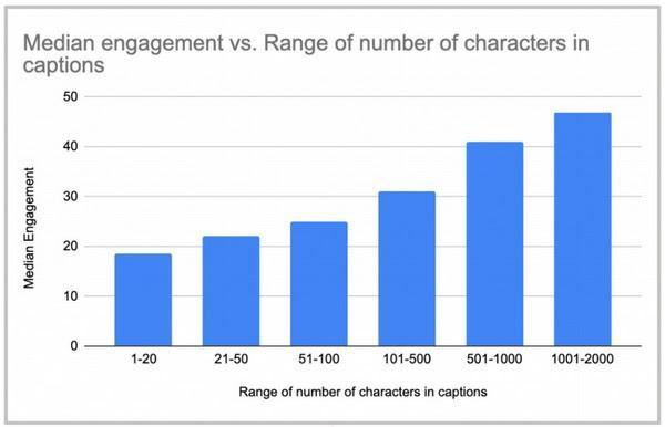 По вертикали — средний уровень вовлечения, по горизонтали — количество символов в подписи