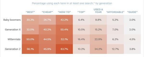 Процент пользователей, использующих каждое слово по крайней мере в одном поиске
