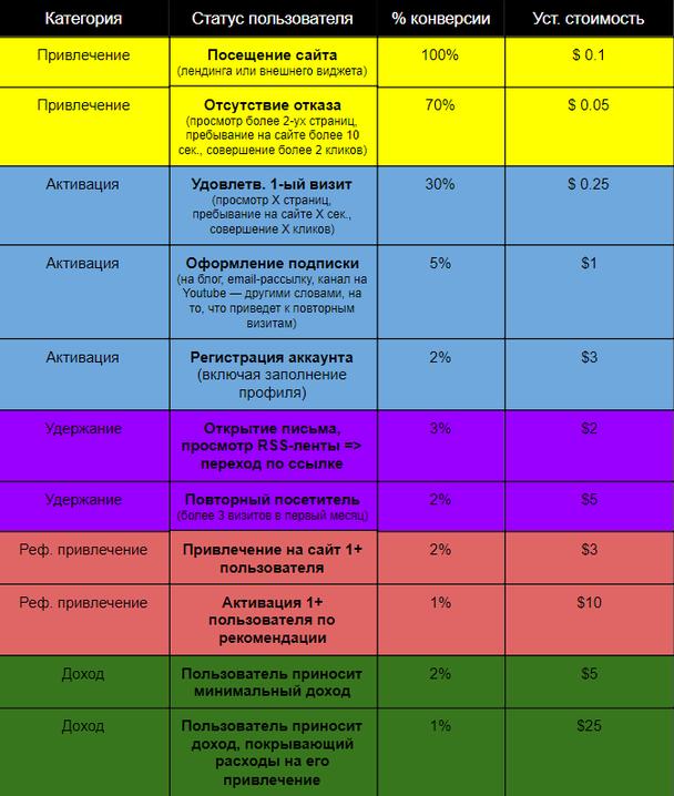 Пример показателей конверсии