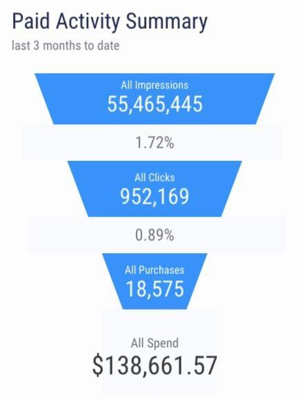Обзор затрат за последние 3 месяца: Все показы > Все клики > Все покупки