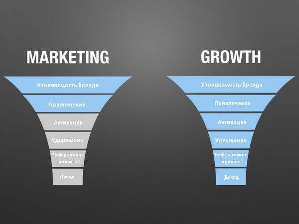 Слева — типичное представление о маркетинге, справа — маркетинг полного цикла, ведущий к росту