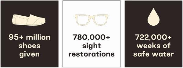Роздано более 95 000 000 пар обуви Восстановлено более 780 000 мест Более 722 000 недель безопасной воды