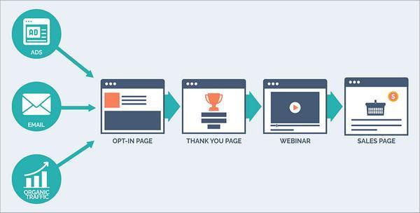 PPC-реклама - ссылка в электронном письме - органический трафик => страница регистрации => страница благодарности => вебинар => продающая страница
