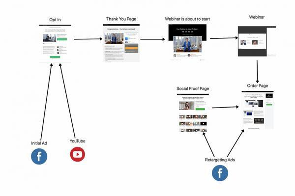 Реклама в Facebook и YouTube => Страница регистрации => Страница благодарности => Вебинар скоро начнется => Вебинар => Страница заказа <= Страница с социальным доказательством - Ретаргетинг