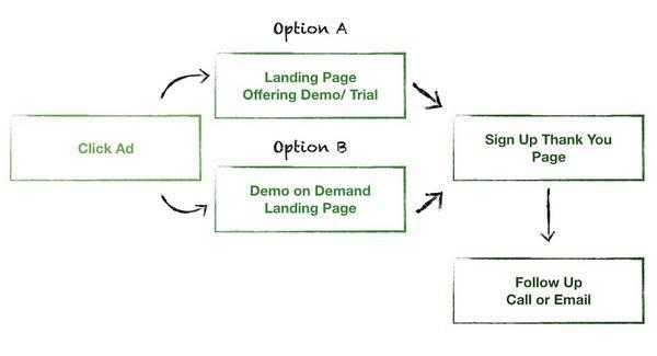 Конверсионный поток №2: для пользователей, осведомленных о решении