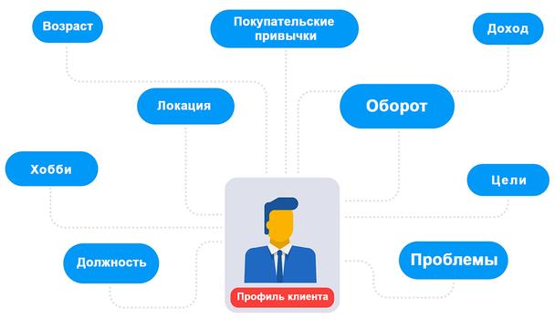 Что такое профиль клиента?