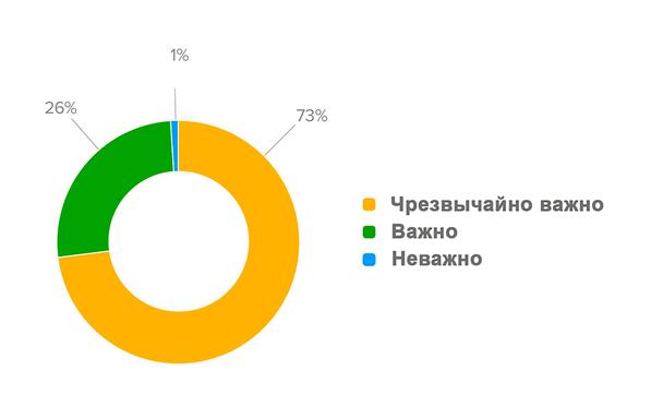 Диаграмма отображает процентное распределение ответов маркетологов на вопрос: «Насколько важно для вашей организации иметь возможность создавать, хранить и использовать универсальные всеобъемлющие профили клиентов, способствующие повышению маркетинговых результатов?»