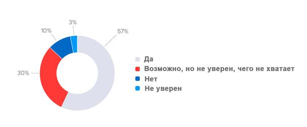 Диаграмма отображает процентное распределение ответов маркетологов на вопрос: «Считаете ли вы, что вам не хватает важных данных, чтобы обеспечить более полное представление о вашем клиенте?»