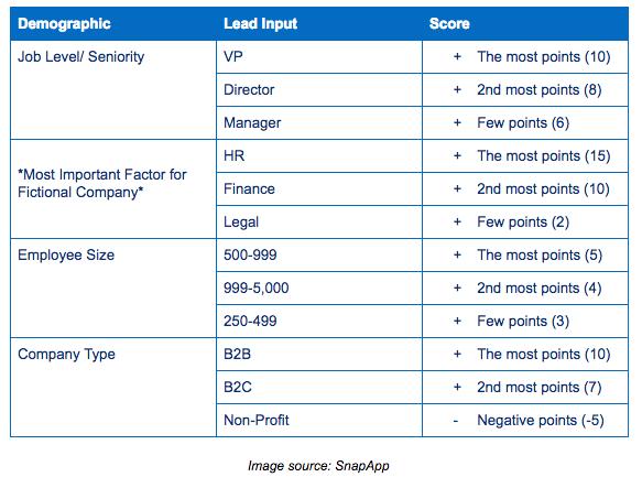 Скоринг лидов по демографическим критериям: занимаемая должность (вице-президент компании, директор, руководитель), ниша (HR, финансовый сектор, правовые услуги), размер компании (средний, крупный, малый бизнес), тип компании (b2b, b2c, некоммерческая организация)