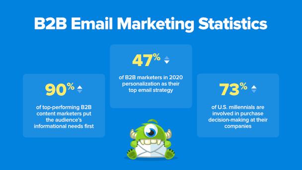 Что такое email-маркетинг в B2B?