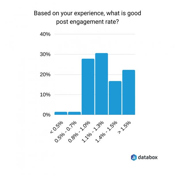 Основываясь на вашем опыте, что является хорошим показателем вовлеченности для рекламного поста?