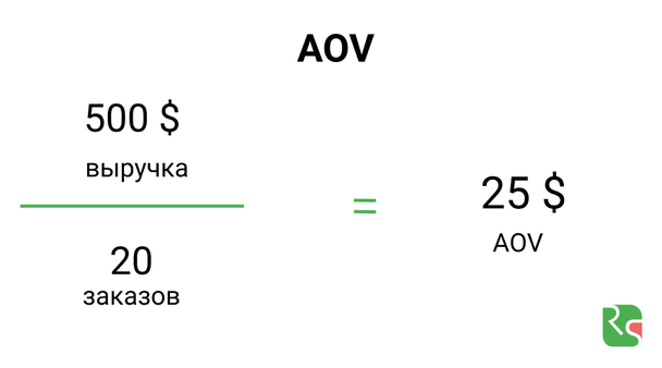 AOV, Average order value