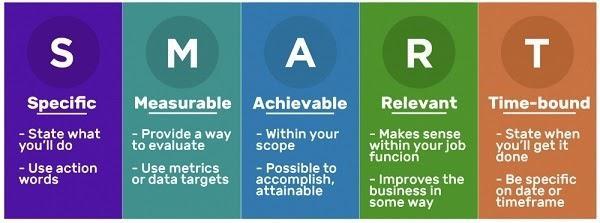 Акроним SMART — это популярный фреймворк для постановки целей