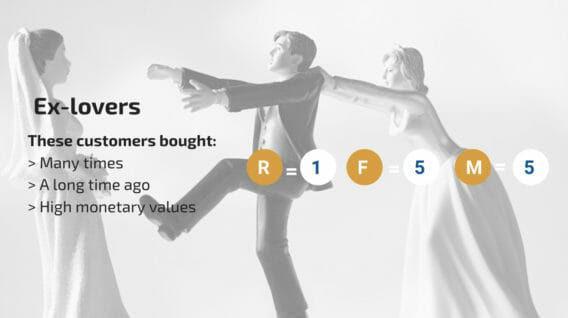 Пример сегментирования: группу «Бывшие возлюбленные» (Ex-Lovers) составят клиенты, которые покупали (а) много раз; (б) в давнем прошлом; (в) на большие денежные суммы. Скоринг клиента осуществляется по критериям частоты (F (Frequency) = 5), давности (R (Recency) = 1) и монетизации (M (Monetary) = 5) покупок.