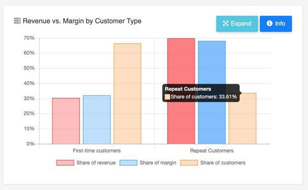 Диаграмма зависимости выручки и прибыли от типов клиентов, где First-time customers — новые клиенты, Repeat Customers — постоянные клиенты, Share of revenue — доля выручки, Share of margin — доля прибыли, Share of customers — доля клиентов.