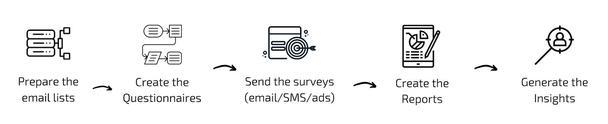 Приблизительная схема проведения опроса: подготовьте список рассылки → создайте вопросники → разошлите их (через электронную почту/SMS/рекламные объявления) → составьте отчеты → сделайте выводы.