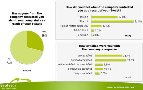 Кто-нибудь из компании связался с вами по поводу вашей жалобы в Twitter? Нет — 71%, да — 29% (количество опрошенных: 1298)