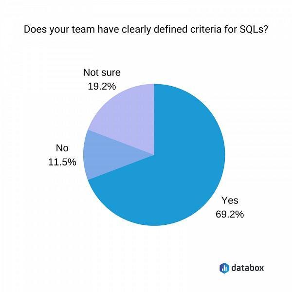 Есть ли у вашей команды четкие критерии для SQLs? 69.2% — да, 11.5% — нет, 19.2% — не уверены