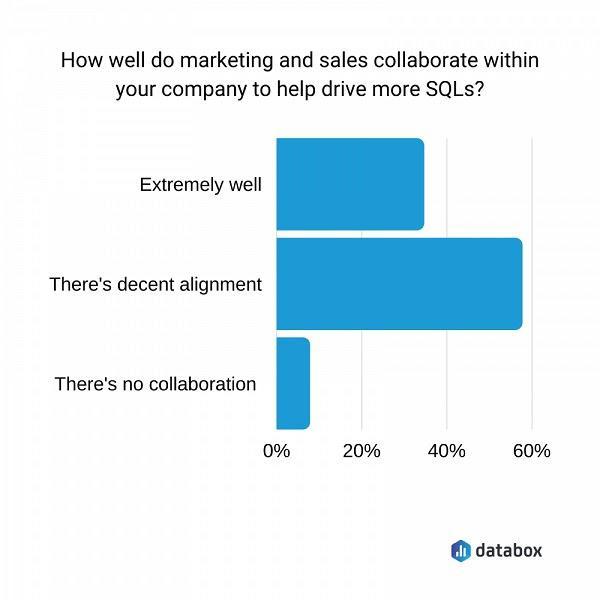 Насколько хорошо сотрудничают в вашей компании отделы маркетинга и продаж, чтобы привлекать больше SQLs? Очень хорошо, достаточно хорошо, сотрудничество отсутствует