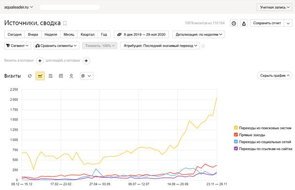 Возросли переходы из поисковых систем в 3 раза