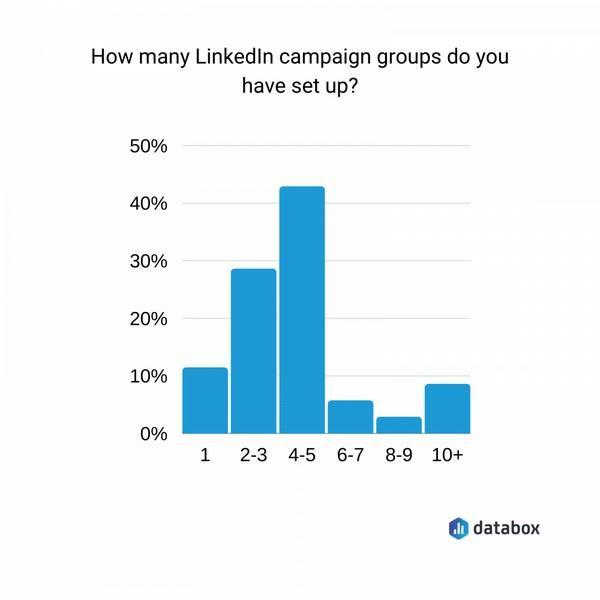 Как много групп кампаний вы настроили в LinkedIn?