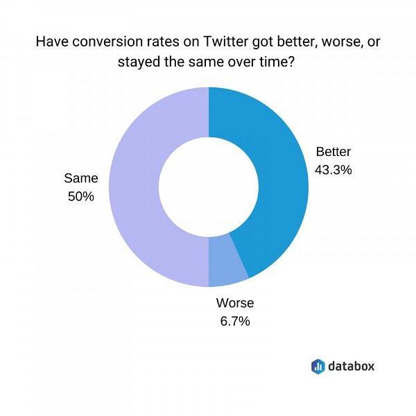 Как менялась конверсия ваших объявлений на Twitter со временем — повысилась (43,3%), ухудшилась (6,7%) или осталась прежней (50%)?