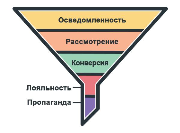 Вот один из примеров того, как можно визуализировать воронку приобретения клиентов.