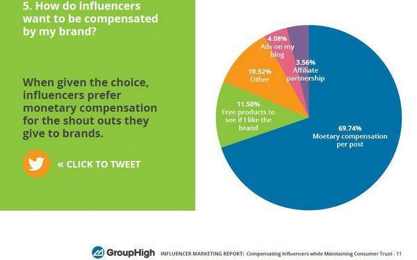 При наличии выбора за упоминание бренда (или рекомендацию) на своем канале инфлюенсеры предпочтут денежное вознаграждение (69,74%). Среди прочих вариантов: бесплатные продукты бренда, чтобы оценить их (11,50%), размещение рекламы в блоге (4,08%), партнерство в маркетинге (3,56%)