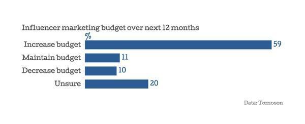 Планируемые расходы на маркетинг влияния в течение следующих 12 месяцев: 59% маркетологов планируют увеличить бюджет, 11% оставят все без изменений, 10% — уменьшат расходы, 10% — пока не определились