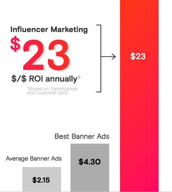 Рентабельность инвестиций в инфлюенсер-маркетинге такова, что каждый потраченный доллар будет приносить вам в среднем около 23 таких же. Баннерная реклама в лучшем случае порадует вас соотношением 5 к 1, так что вы должны понимать, насколько взрывным потенциалом обладает маркетинг влияния — Нил Патель