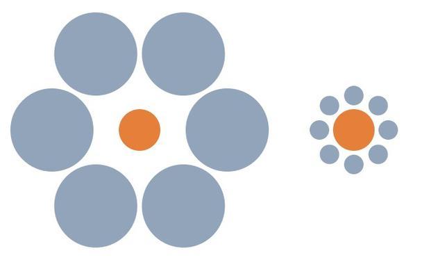 Какой из двух оранжевых кругов больше? Тот, что на картинке справа, верно? На самом деле, оба оранжевых круга одинакового размера.