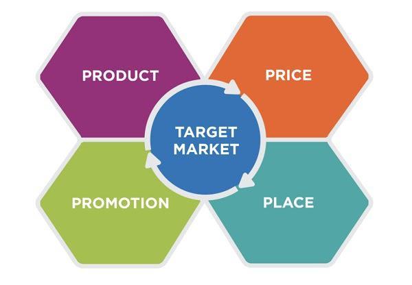 Продукт (Product), Продвижение (Promotion), Цена (Price), Место (Place) Целевой рынок (Target market)