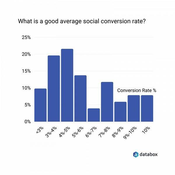 Какой уровень социальных конверсии считается хорошим?