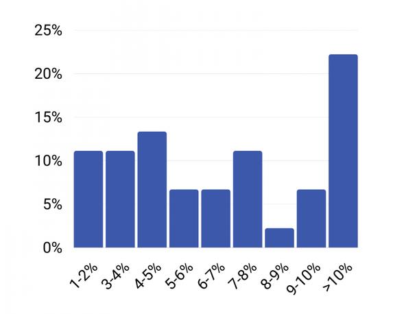 Распределение ответов на вопрос:«Каков ваш коэффициент конверсии лидов?»