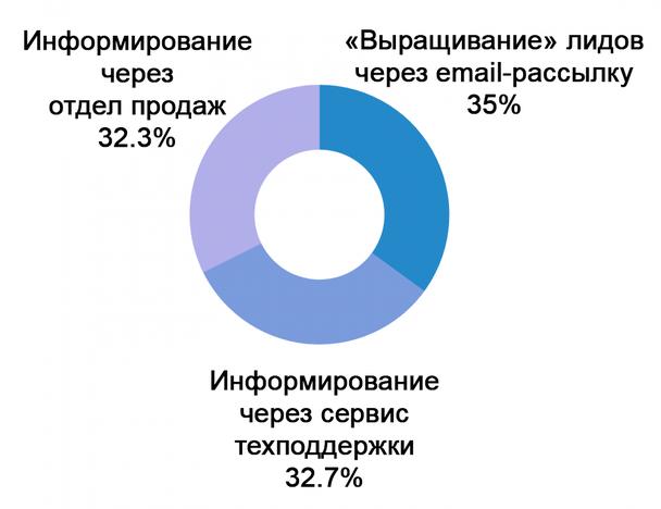 Распределение ответов на вопрос: «Какие маркетинговые каналы лучше всего подходят для конверсии лидов в продажи?»