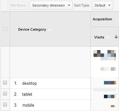 Первая колонка — Тип устройства (компьютер, планшет, мобильное устройство) Вторая колонка — Источники трафика, Посещения