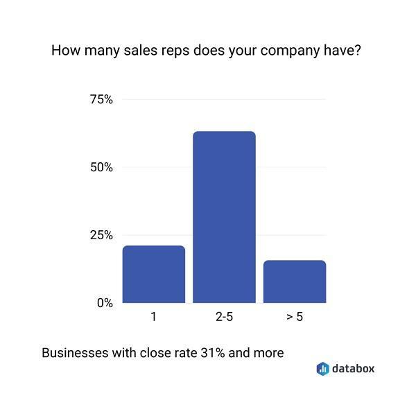 Сколько торговых представителей в вашей компании?