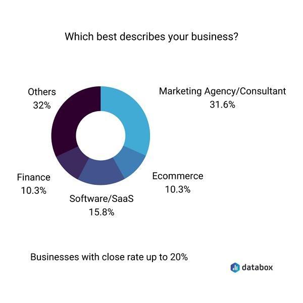 Какую сферу бизнеса вы представляете? Маркетинговое агентство/Консалтинговая компания — 31,6% Ecommerce — 10.3% Программное обеспечение/SaaS — 15.8% Финансы — 10.3% Другие — 32%