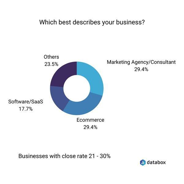 Какую сферу бизнеса вы представляете? Маркетинговое агентство/Консалтинговая компания — 29,4% Ecommerce — 29.4% Программное обеспечение/SaaS — 17.7% Другие — 23.5%