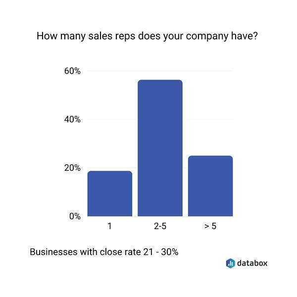 Сколько продавцов в вашей компании?