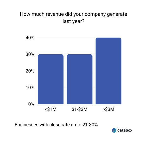 Какой доход был у вашей компании за прошлый год?