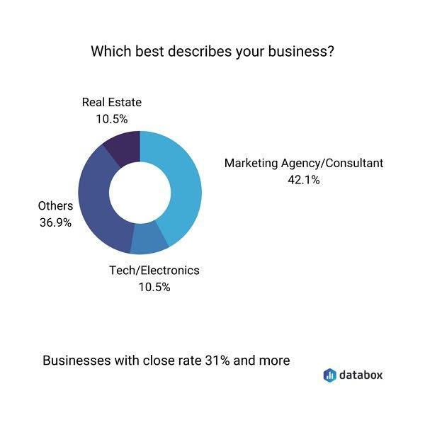 Какую сферу бизнеса вы представляете? Маркетинговое агентство/Консалтинговая компания — 42,1% Техника/Электроника — 10.5% Недвижимость — 10.5% Другие — 36.9%