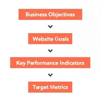 Задачи бизнеса → Цели сайта → Ключевые показатели эффективности → Целевые метрики